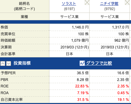 ニチイ学館ソラスト投資指標201904