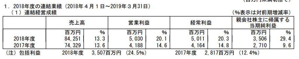 ソラストの売上高は13.3%増収