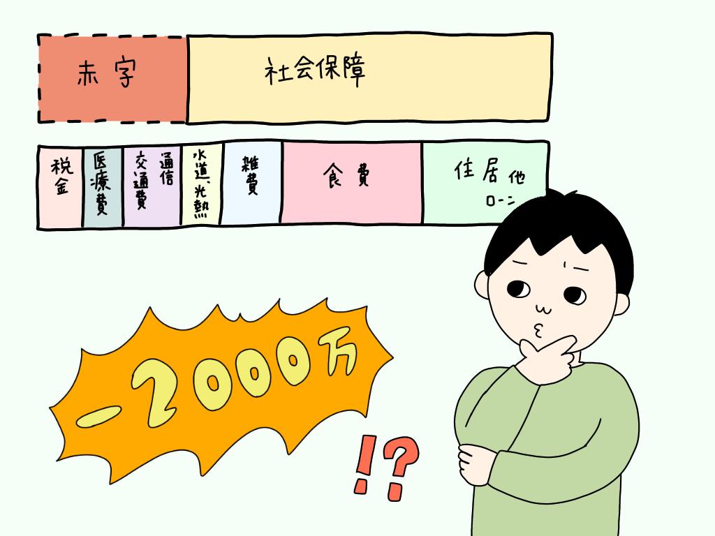 2000万円の自助努力